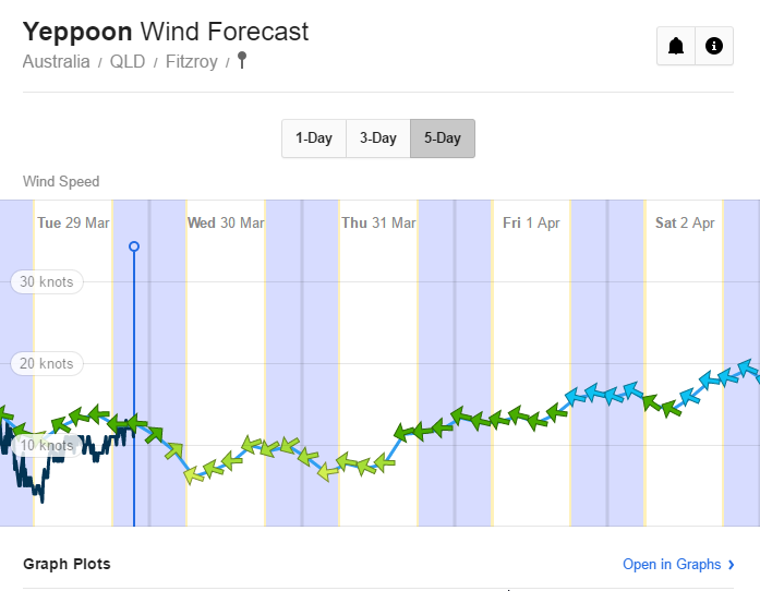 2016-03-29 21_39_01-Yeppoon Wind Forecast, QLD 4703 - WillyWeather.png